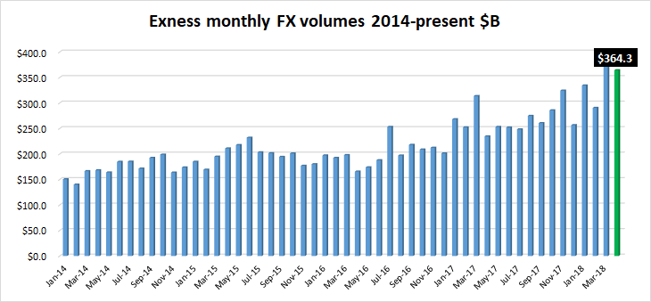 Exness FX volumes Apr2018