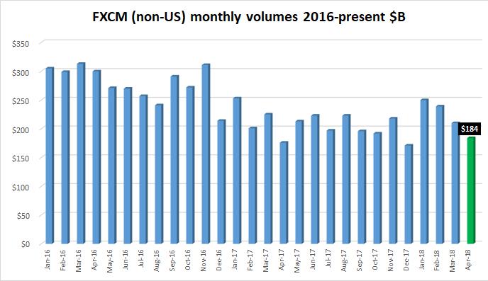 FXCM FX volumes Apr2018