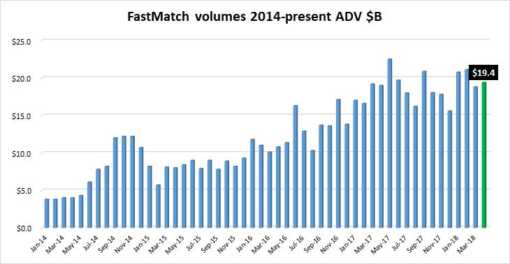 FastMatch FX volumes April2018