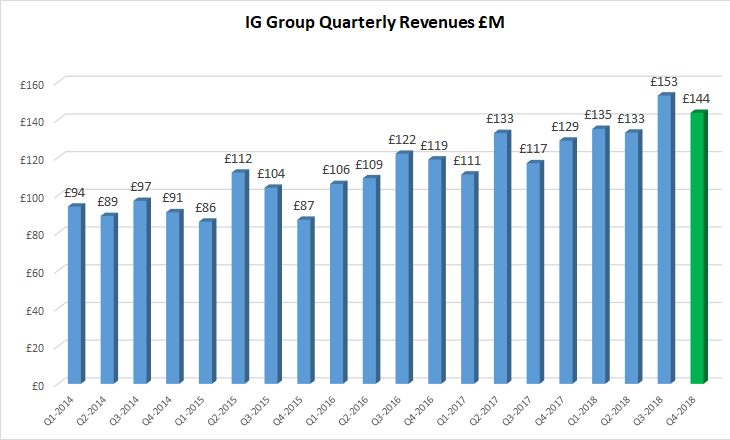 IG Group revenues 2018