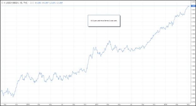LCG us treasury yield curve 2