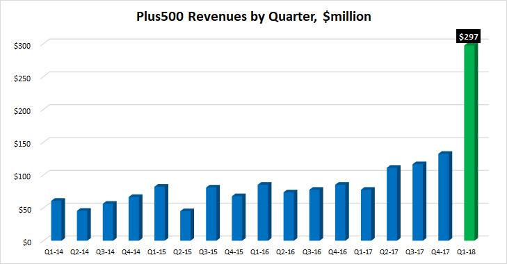 Plus500 revenues 2018 q1