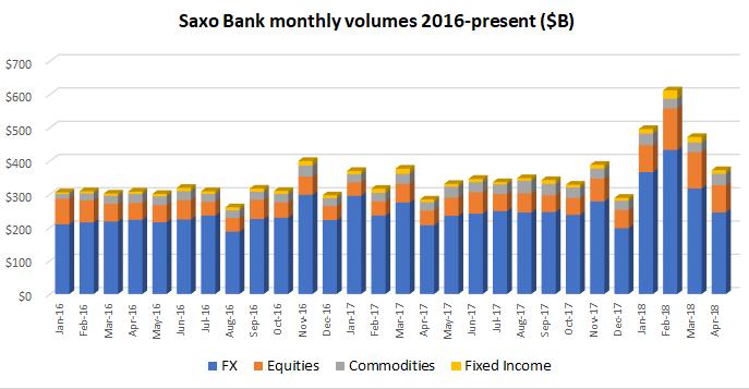 Saxo Bank volumes April2018