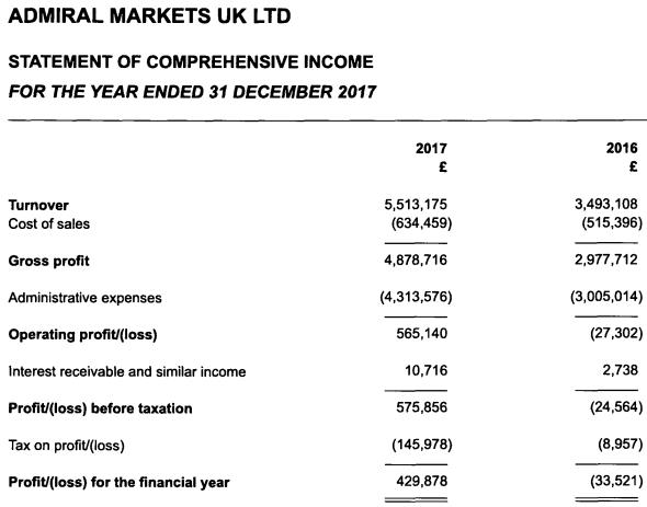 admiral markets uk income statement 2017
