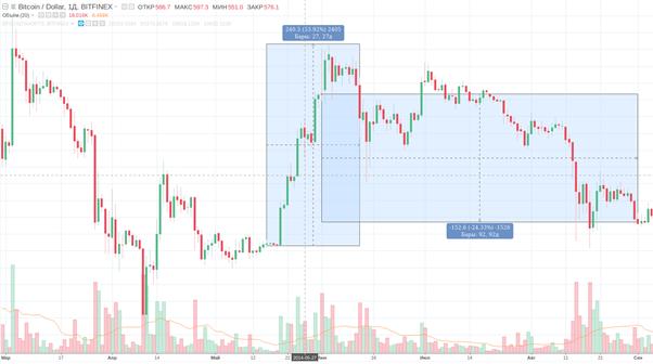 bitcoin price chart 2015