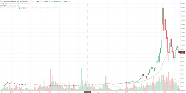 bitcoin long term chart2