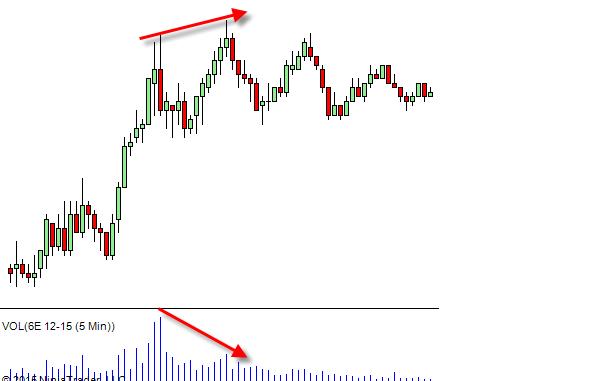 divergence price volume