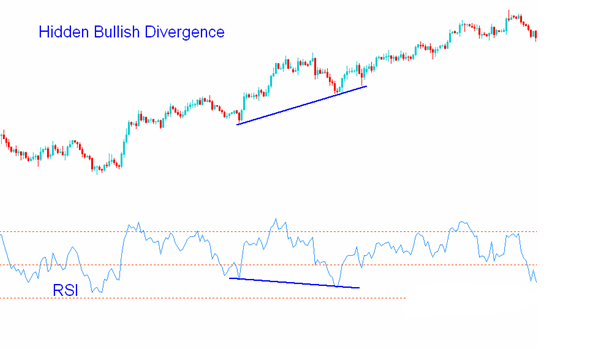 hidden bullish divergence