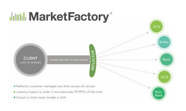 MarketFactory releases Reflector FX pre-trade risk management solution