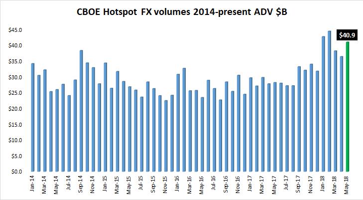 Cboe Hotspot FX volume May2018