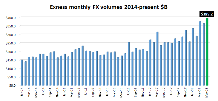Exness FX volumes May 2018