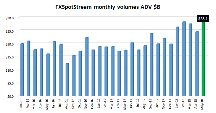 FXSpotstream FX volumes May2018
