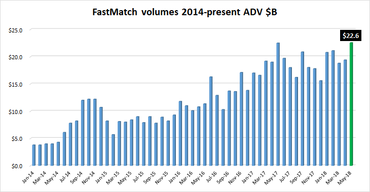 FastMatch FX volumes May2018