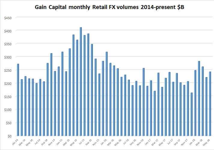 gain capital may 2018 retail fx volumes