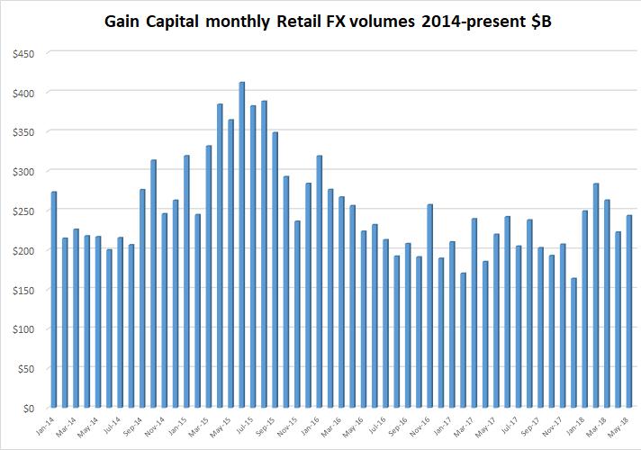gain capital may 2018 retail fx volumes