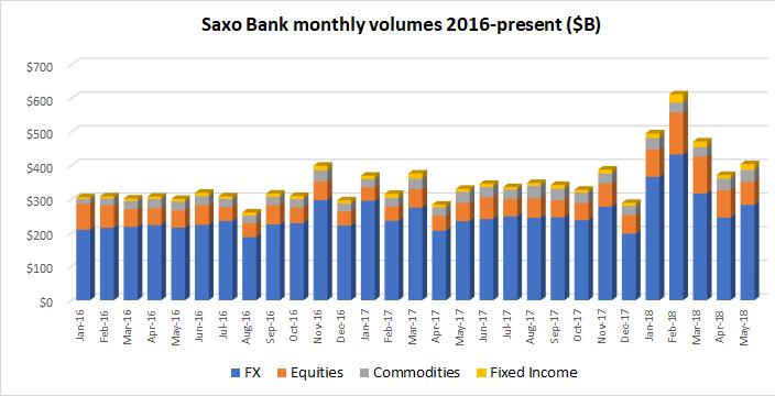 saxo bank trading volumes may 2018