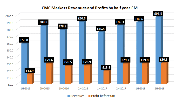 CMC Markets 2H2018 results