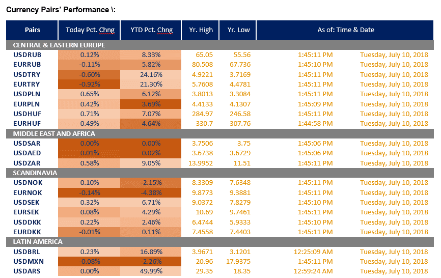 Currency pairs' performance 002
