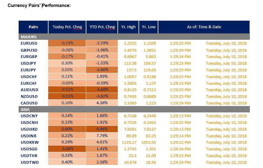 Currency pairs' performance