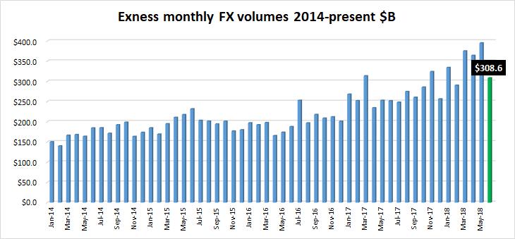 Exness FX volumes Jun2018