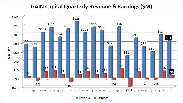 Gain Capital revenues profits Q2 2018