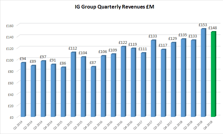 IG Group revenues 2018 total