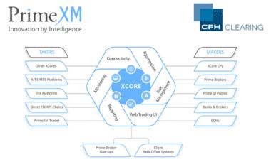 PrimeXM XCore CFH