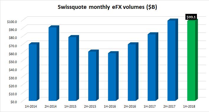 Swissquote FX volumes 1H 2018