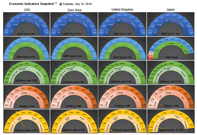 econimics Indicator Snapshot