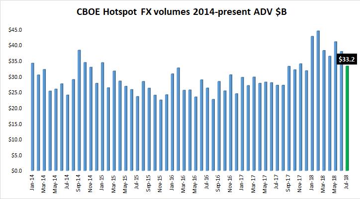 CBOE Hotspot FX volumes Jul2018