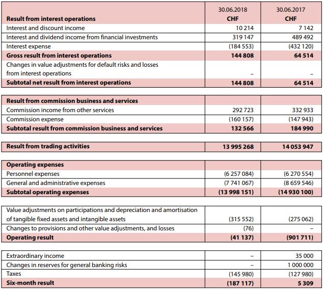 Dukascopy income statement 1H 2018