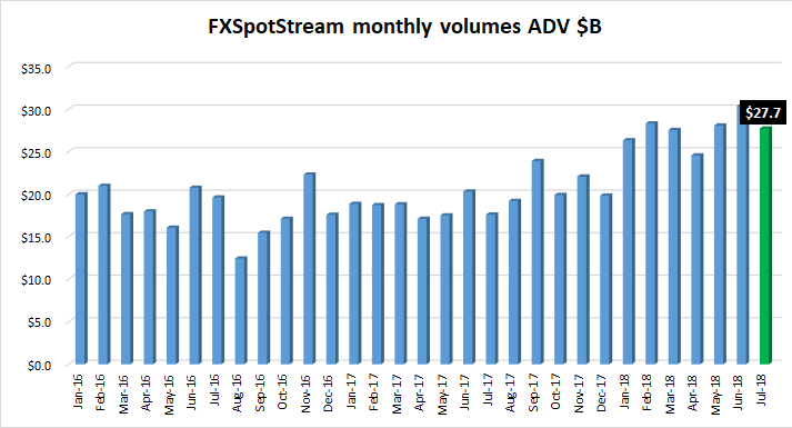 FXSpotstream FX volumes Jul2018