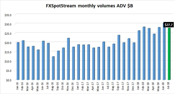 FXSpotstream FX volumes Jul2018
