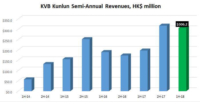 KVB Kunlun 1H 2018 revenue