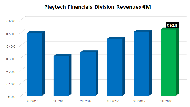 Playtech financial division revenues 20178 1H