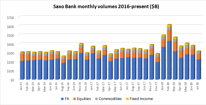 Saxo Bank FX volumes Jul2018