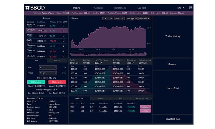Hybrid cryptocurrency derivatives trading platform BBOD goes live
