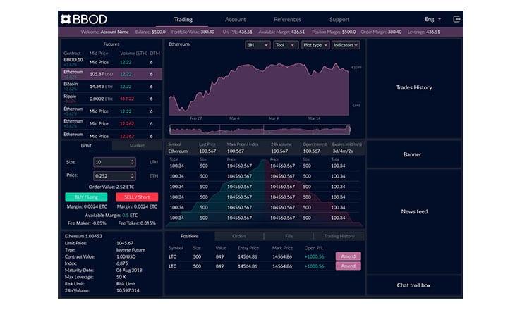 Hybrid cryptocurrency derivatives trading platform BBOD goes live