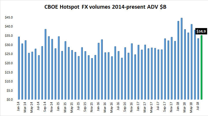 Cboe Hotspot FX volume Aug2018
