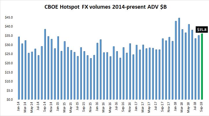 Cboe Hotspot FX volume Sep2018