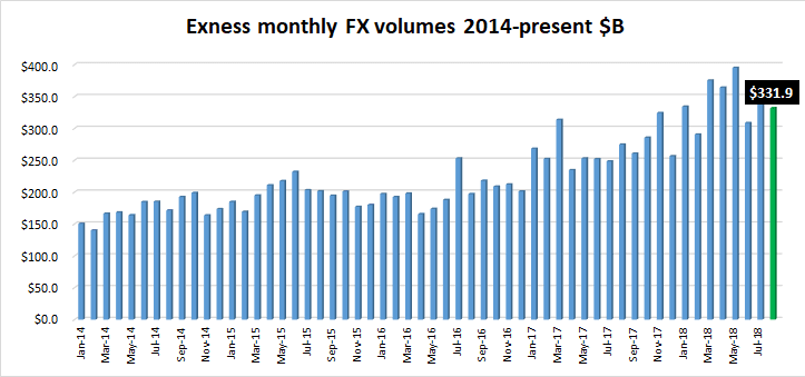 Exness FX volumes Aug2018
