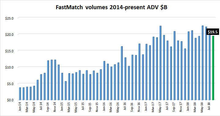 FastMatch FX volumes Aug2018
