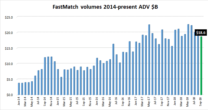 FastMatch FX volumes Sep2018