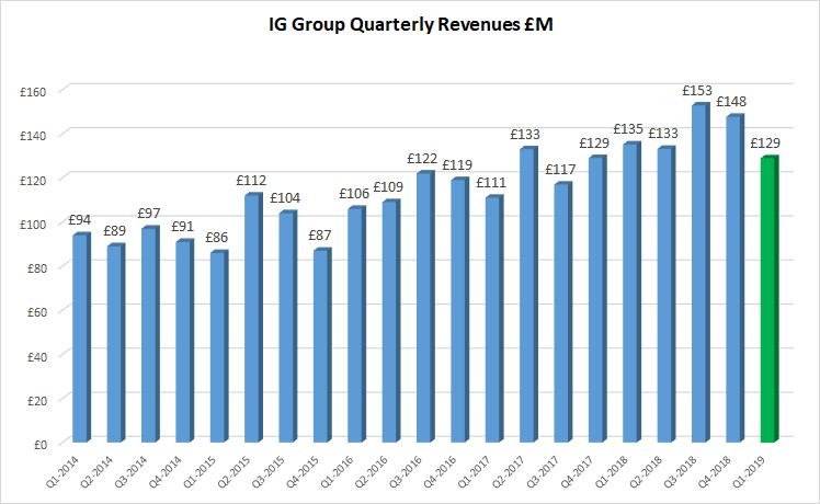 IG Group revenues Q1 2019