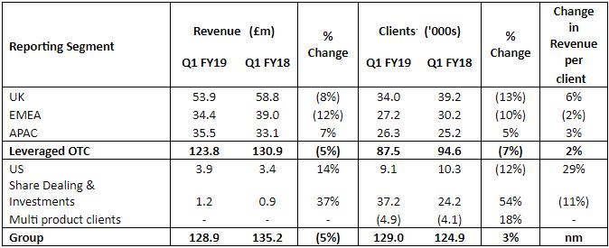 IG segment revenues Q12019