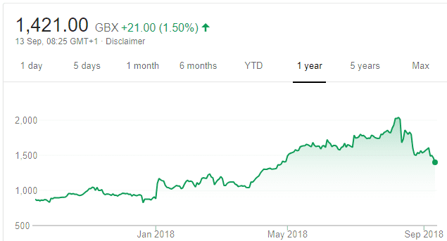 Plus500 share price graph one year Sep2018