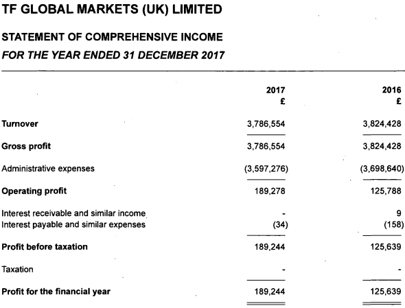 thinkmarkets uk 2017 income statement