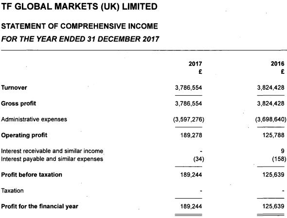 thinkmarkets uk 2017 income statement