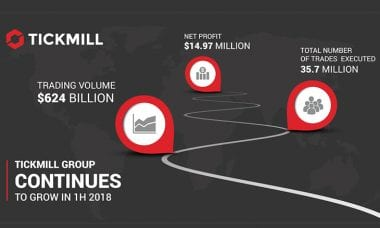 Tickmill Group trading volumes top $100 billion monthly in 1H-2018