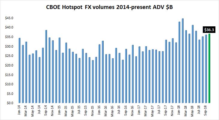 Cboe Hotspot FX volume Oct2018